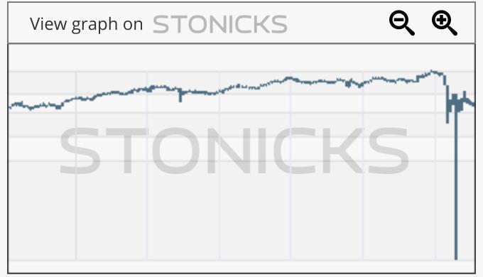 Gráfico de valores destacados: SMWH.L