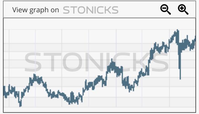 Gráfico de valores destacados: SPK.AX
