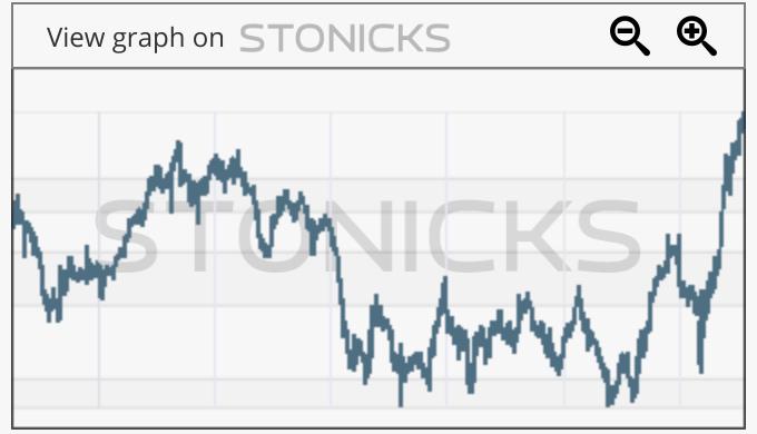 Gráfico de valores destacados: SPWH