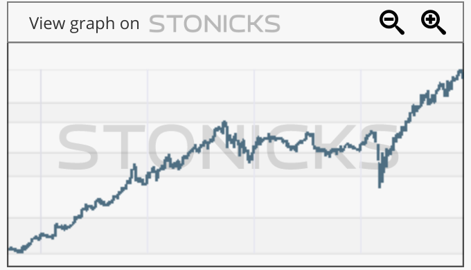 Gráfico de valores destacados: SQ