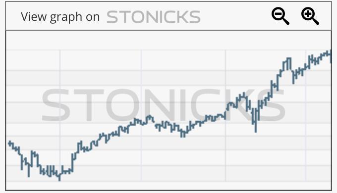 Gráfico de valores destacados: SRT3.DE