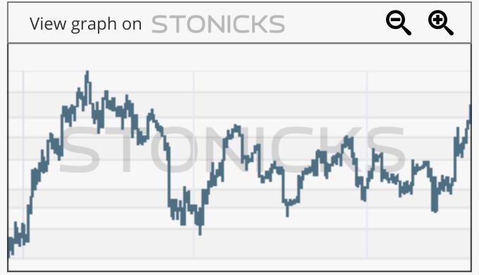 Gráfico de valores destacados: SSTK