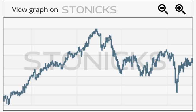 Gráfico de valores destacados: STERV.HE