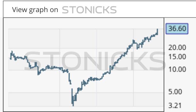 Gráfico de valores destacados: STLC.TO