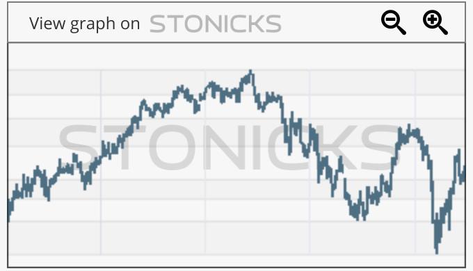 Gráfico de valores destacados: STM.DE