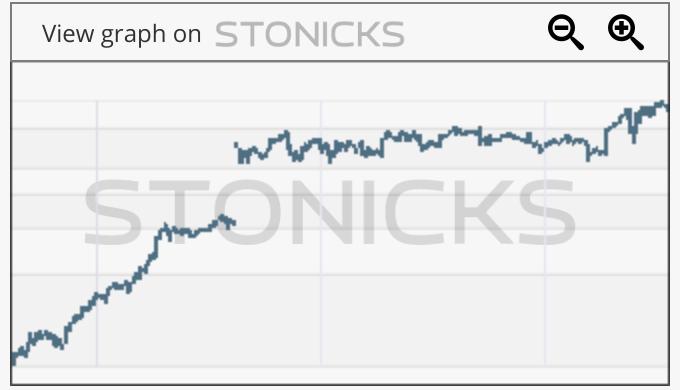 Gráfico de valores destacados: STN.TO