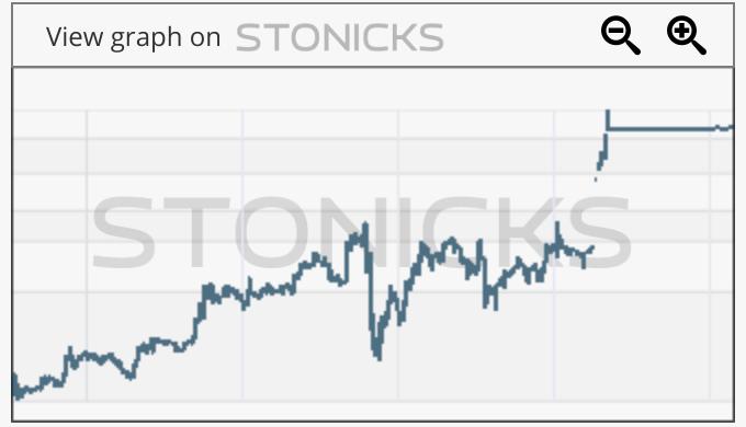 Gráfico de valores destacados: STRP