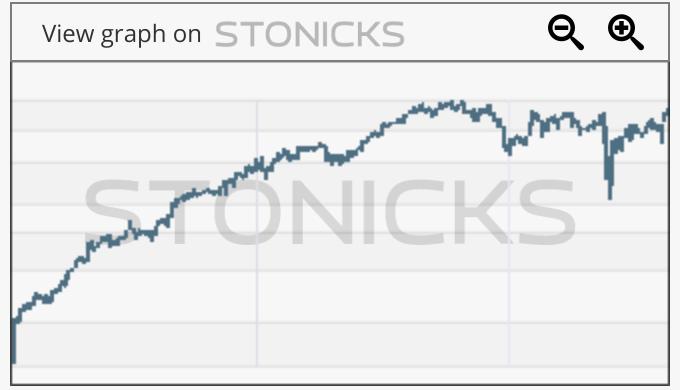 Gráfico de valores destacados: STZ