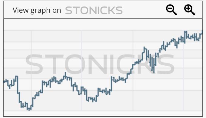 Gráfico de valores destacados: SWMA.ST