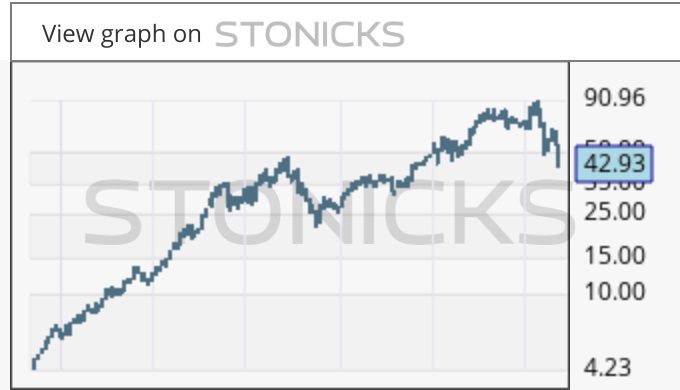 Gráfico de valores destacados: TAL