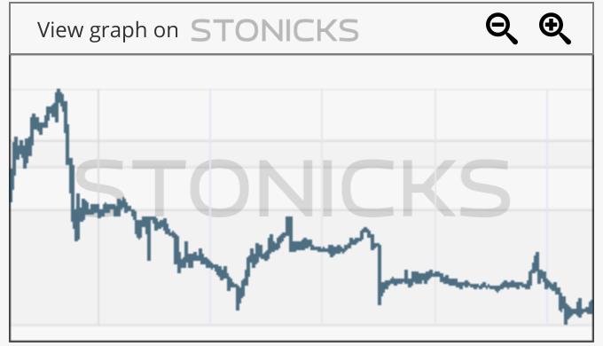 Gráfico de valores destacados: TANH