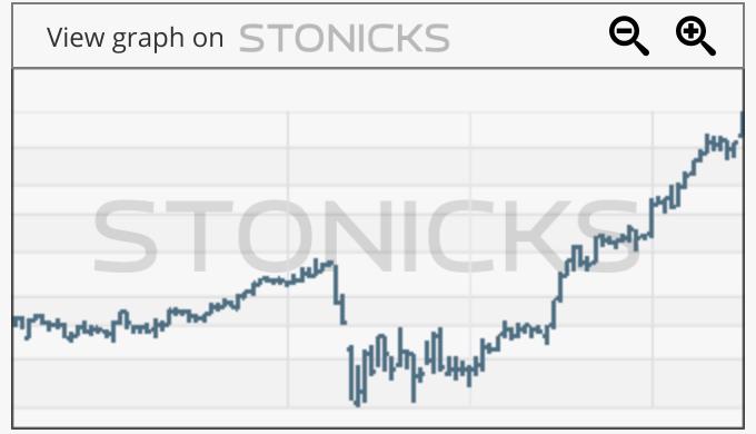 Gráfico de valores destacados: TBK