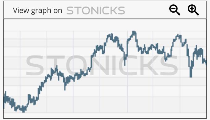 Gráfico de valores destacados: TCMD