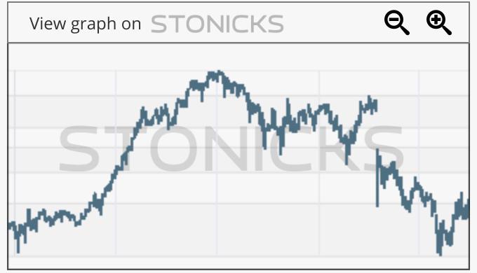 Gráfico de valores destacados: TGS