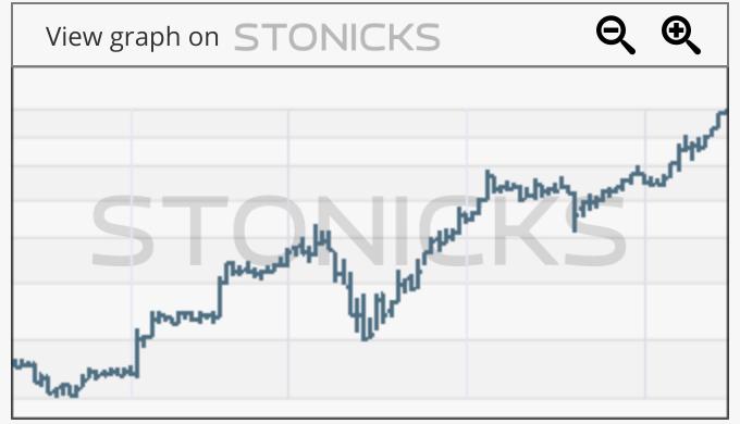 Gráfico de valores destacados: TOKMAN.HE