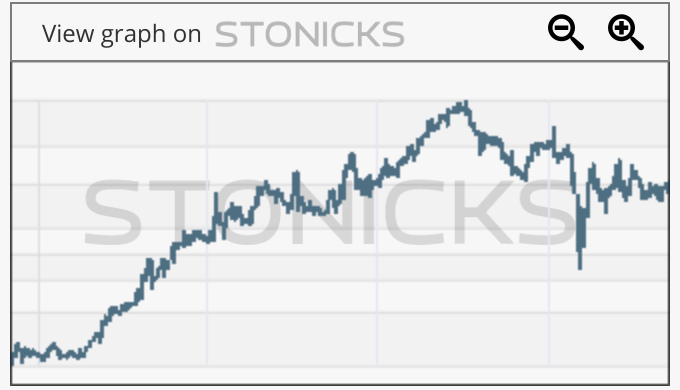Gráfico de valores destacados: TOP.CO