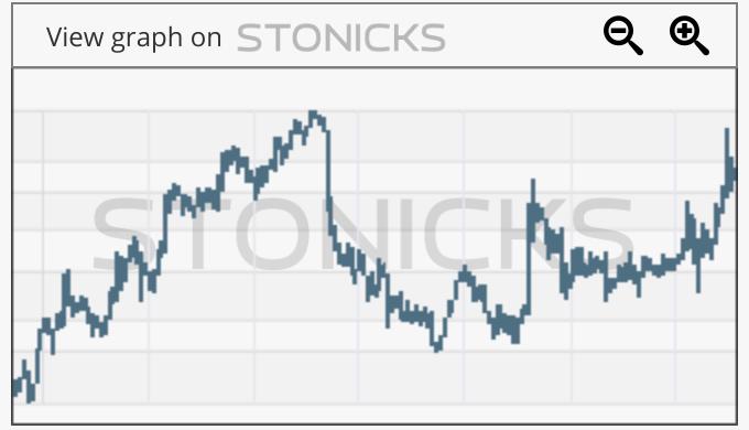 Gráfico de valores destacados: TPM.AX