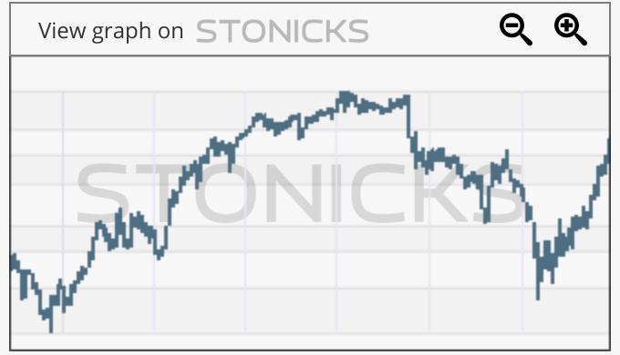 Gráfico de valores destacados: TSE