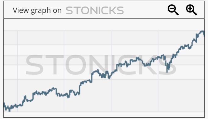 Gráfico de valores destacados: TTD