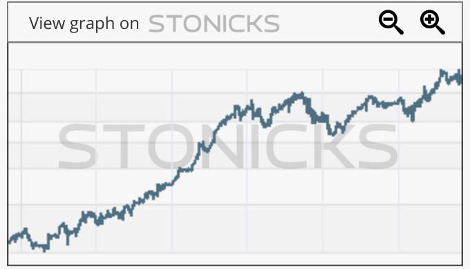 Gráfico de valores destacados: TTWO
