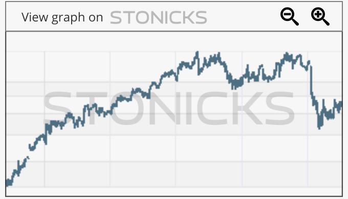Gráfico de valores destacados: TWE.AX
