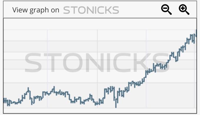 Gráfico de valores destacados: TWST