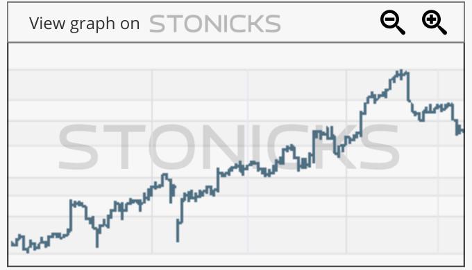 Gráfico de valores destacados: UBNT