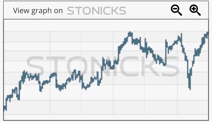 Gráfico de valores destacados: VITR.ST