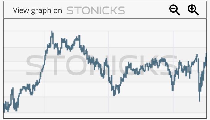 Gráfico de valores destacados: VRTS