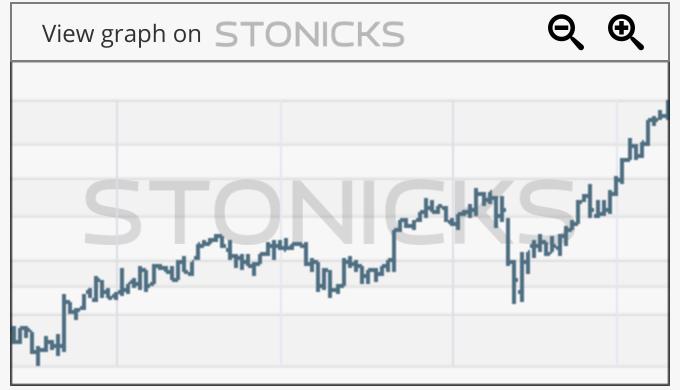 Gráfico de valores destacados: VWS.CO