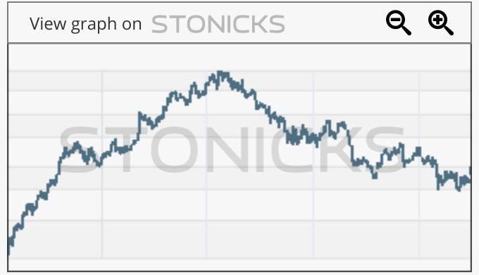 Gráfico de valores destacados: WB