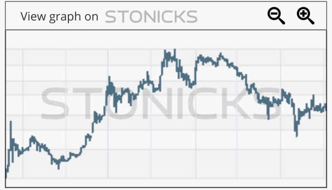 Gráfico de valores destacados: WEED.TO