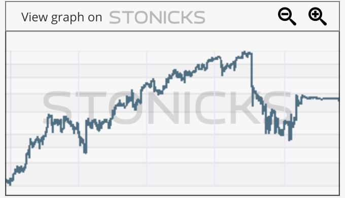 Gráfico de valores destacados: WES.AS