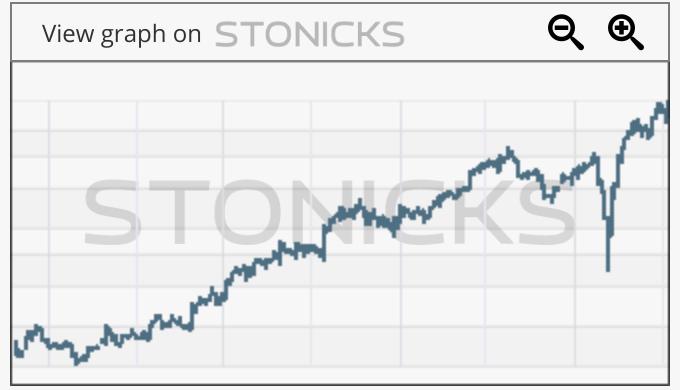 Gráfico de valores destacados: WING