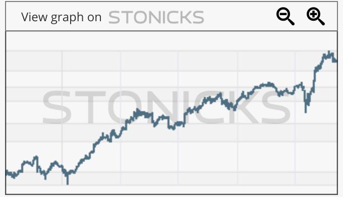 Gráfico de valores destacados: WIX