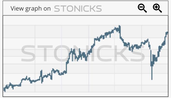 Gráfico de valores destacados: WK