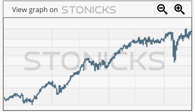 Gráfico de valores destacados: WKL.AS