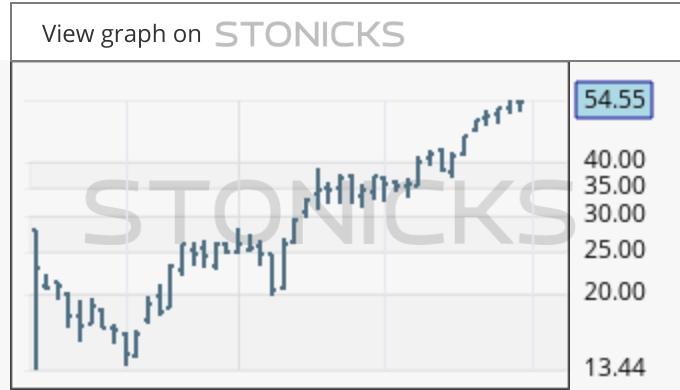 Gráfico de valores destacados: WLL