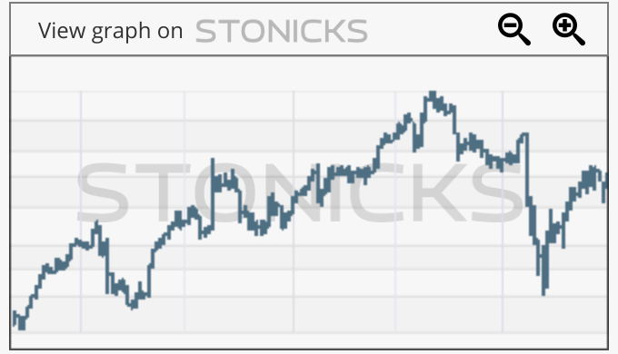 Gráfico de valores destacados: WTC.AX