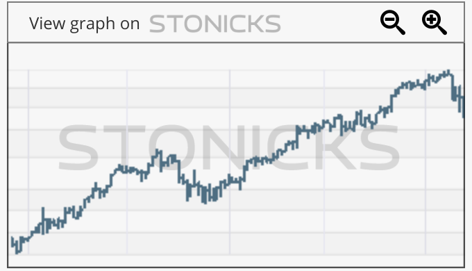 Gráfico de valores destacados: XRO.AX