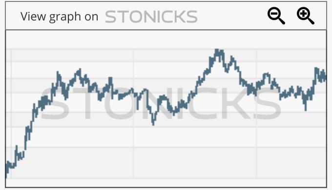 Gráfico de valores destacados: YY