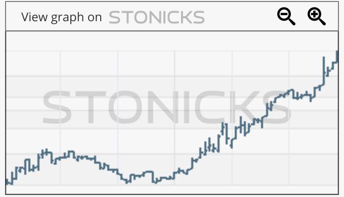 Gráfico de valores destacados: ZM